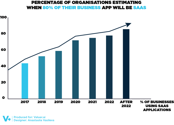 infographic depicting changes in use of saas applications over time, graphic and text in black and blue, white lettering
