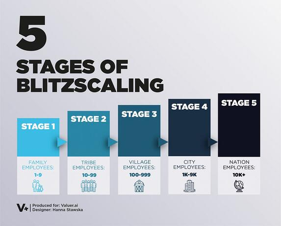 5 STAGES OF BLITZSCALING