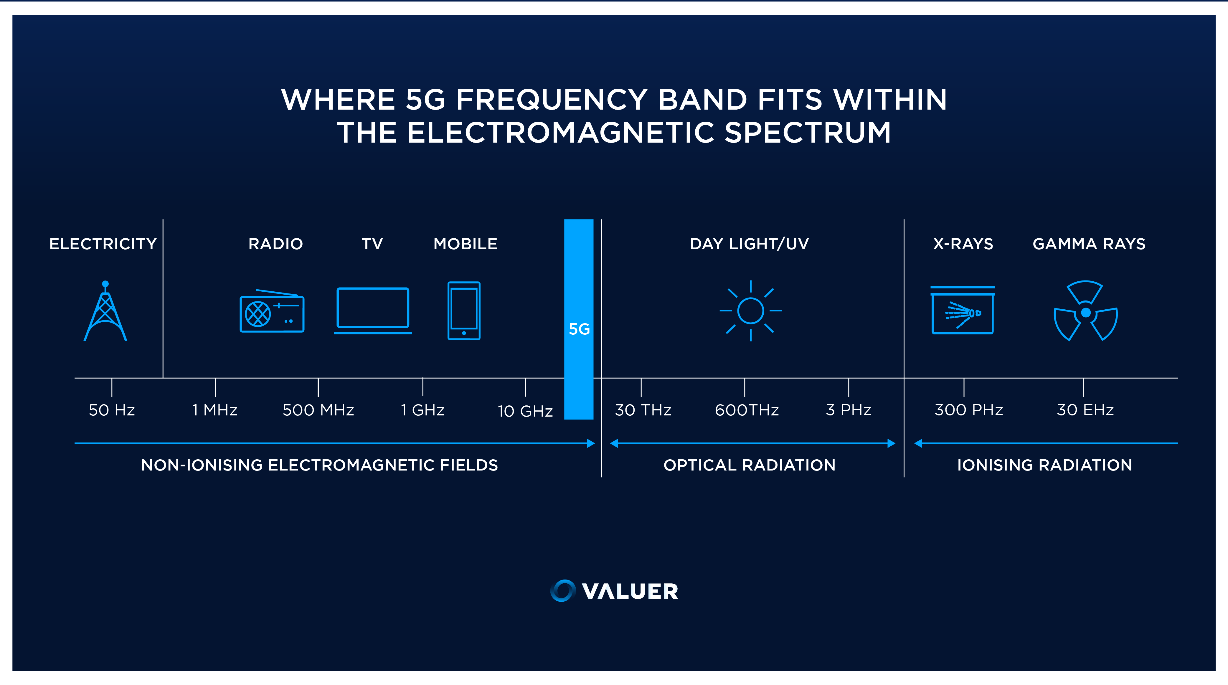 5G frequency band