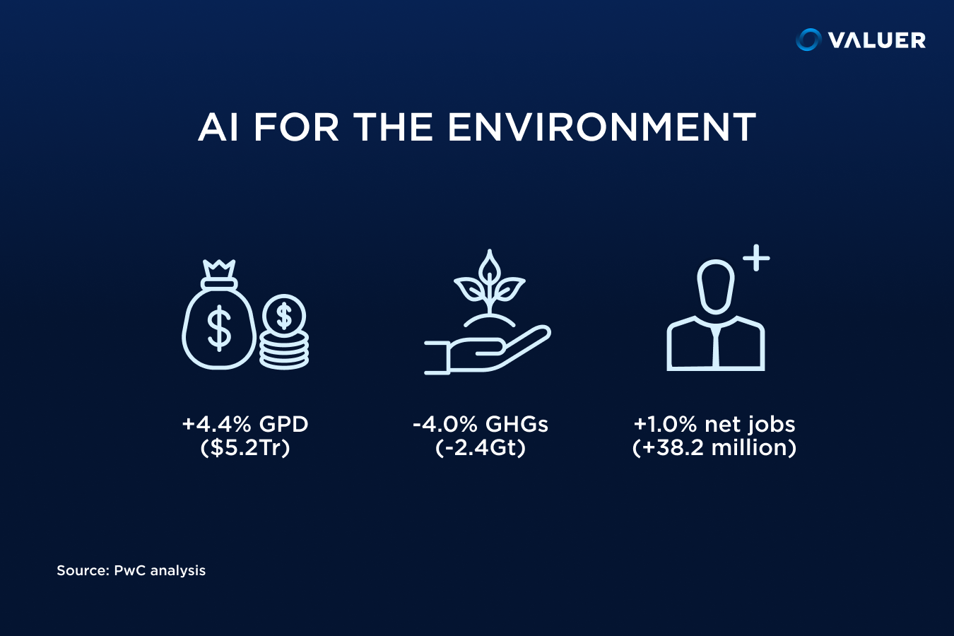 AI for Environment