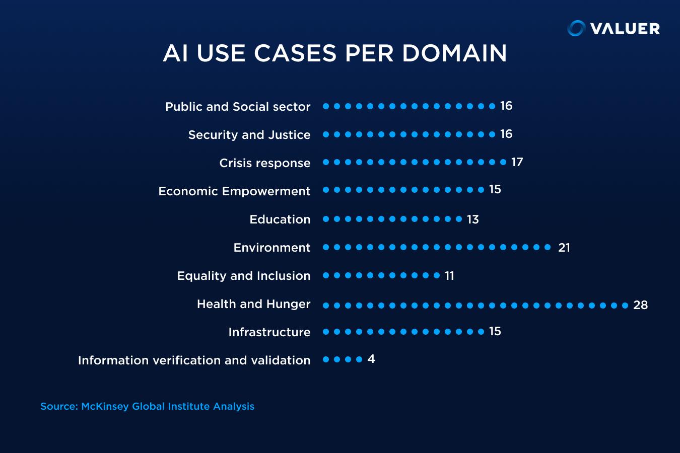 AI use cases per domain