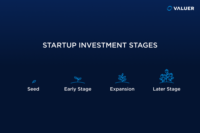 Startup Investment Stages