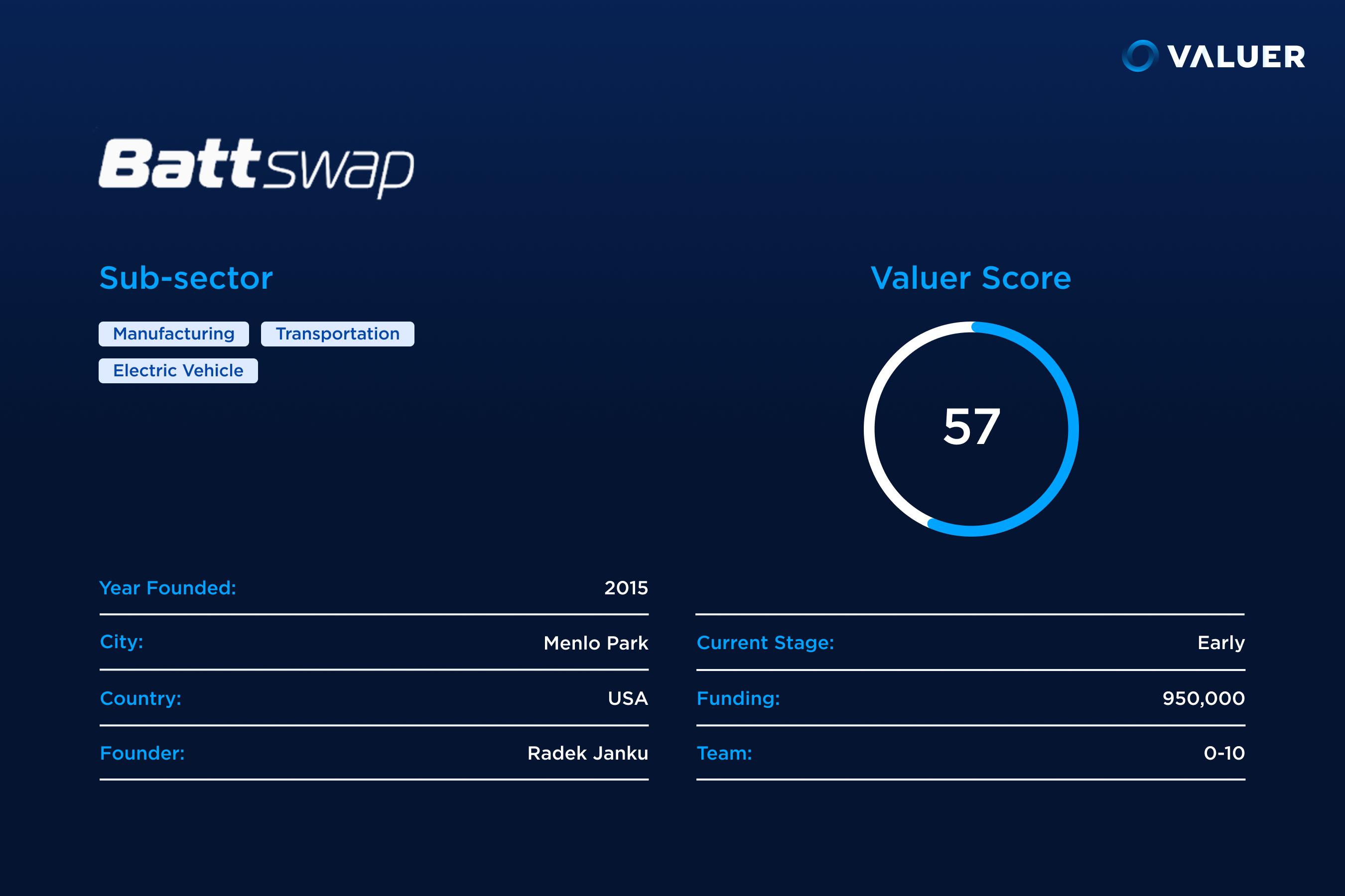 Battswap score