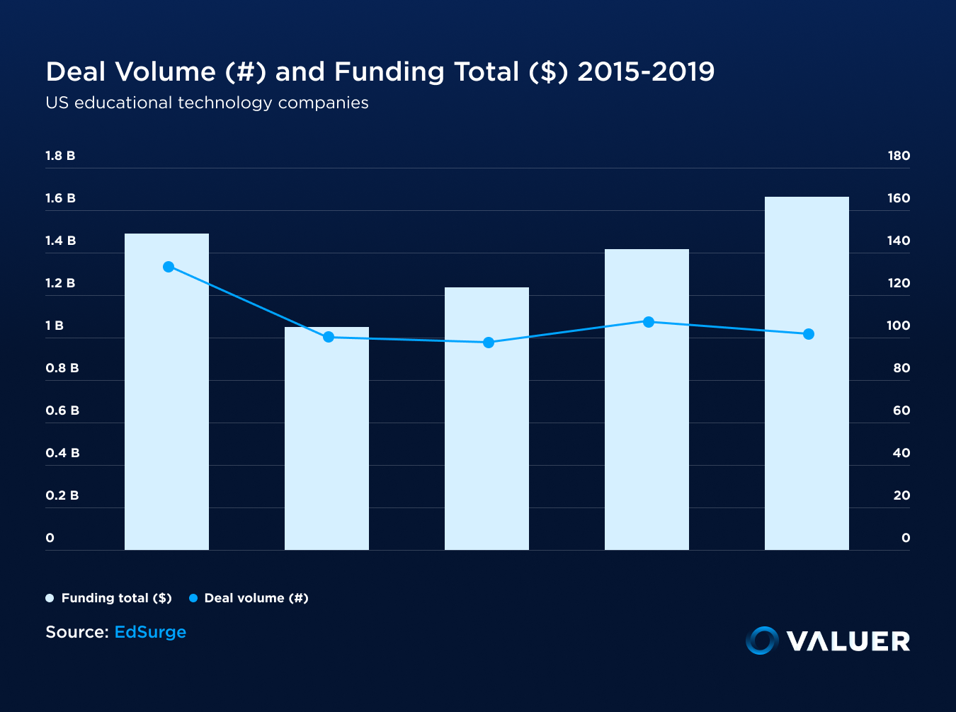 Deal Volume Funding Total US EdTech Companies Valuer