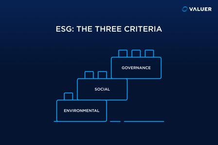 The three criteria of ESG