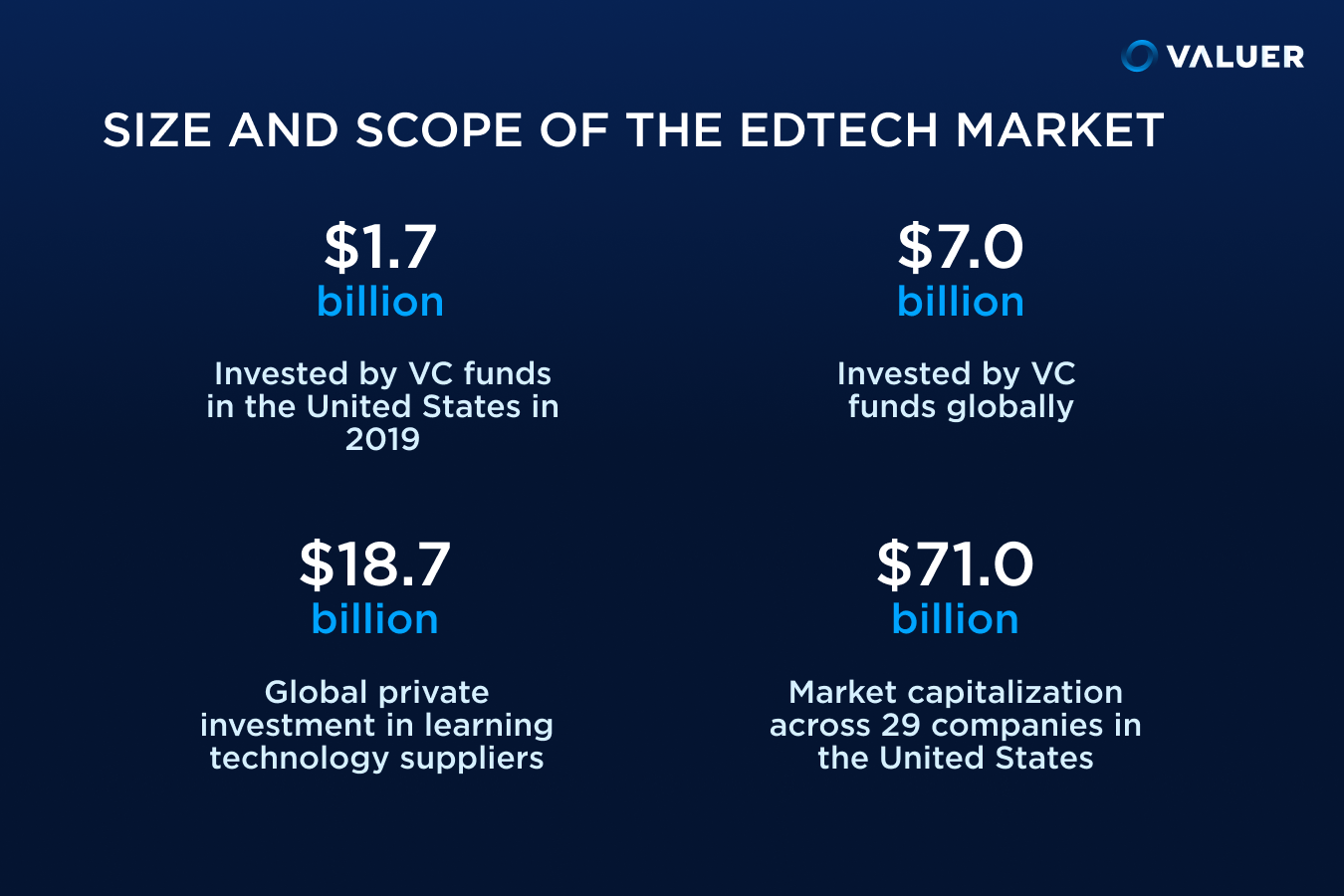 Size and Scope of the EdTech Market