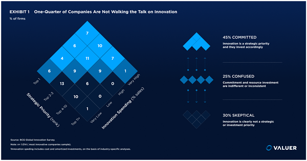 One quarter of companies are not walking the talk on innovation