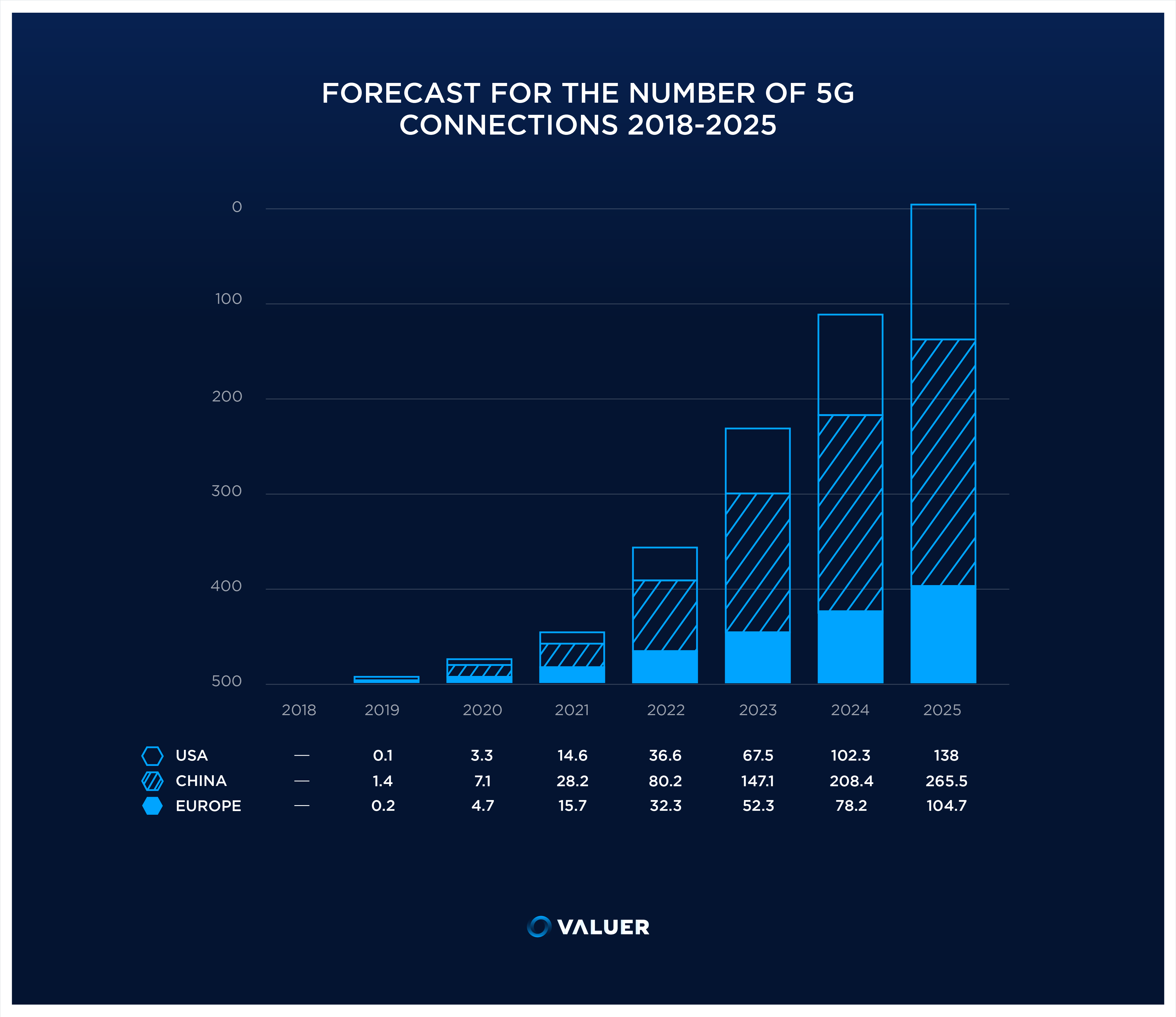 infographic bar graph forecast of number of 5G connections from 2018-2025