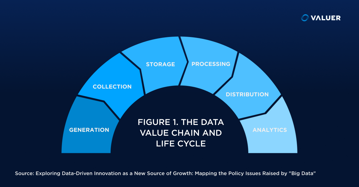 The data value chain and life cycle