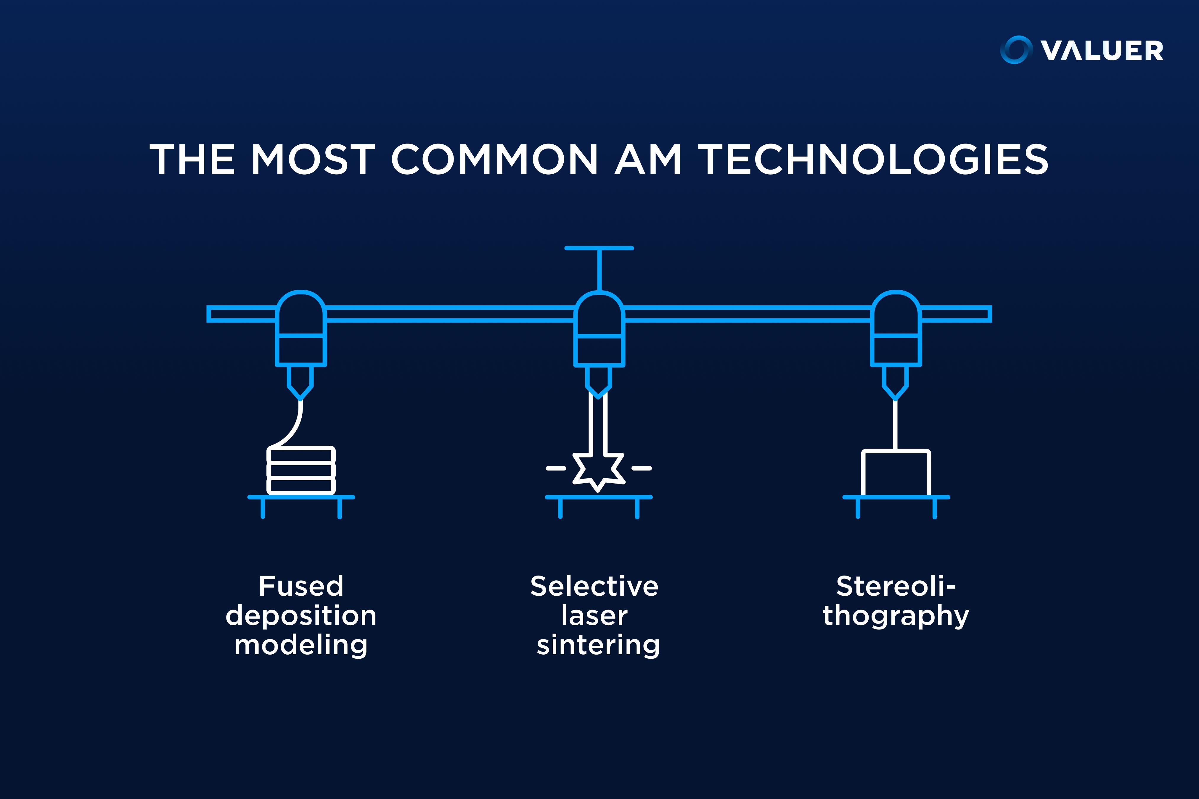 common am technologies