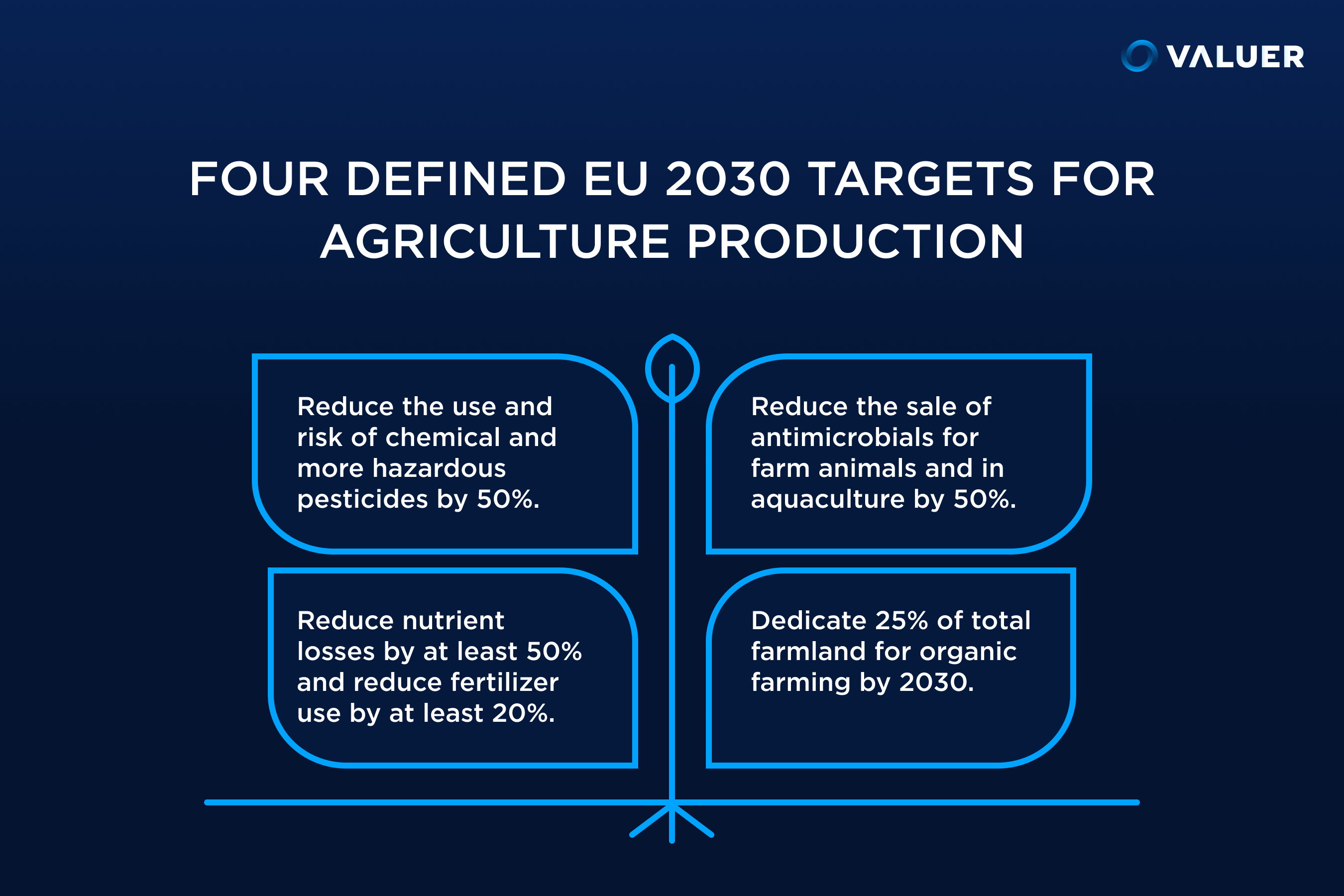 four EU targets for agriculture by 2030