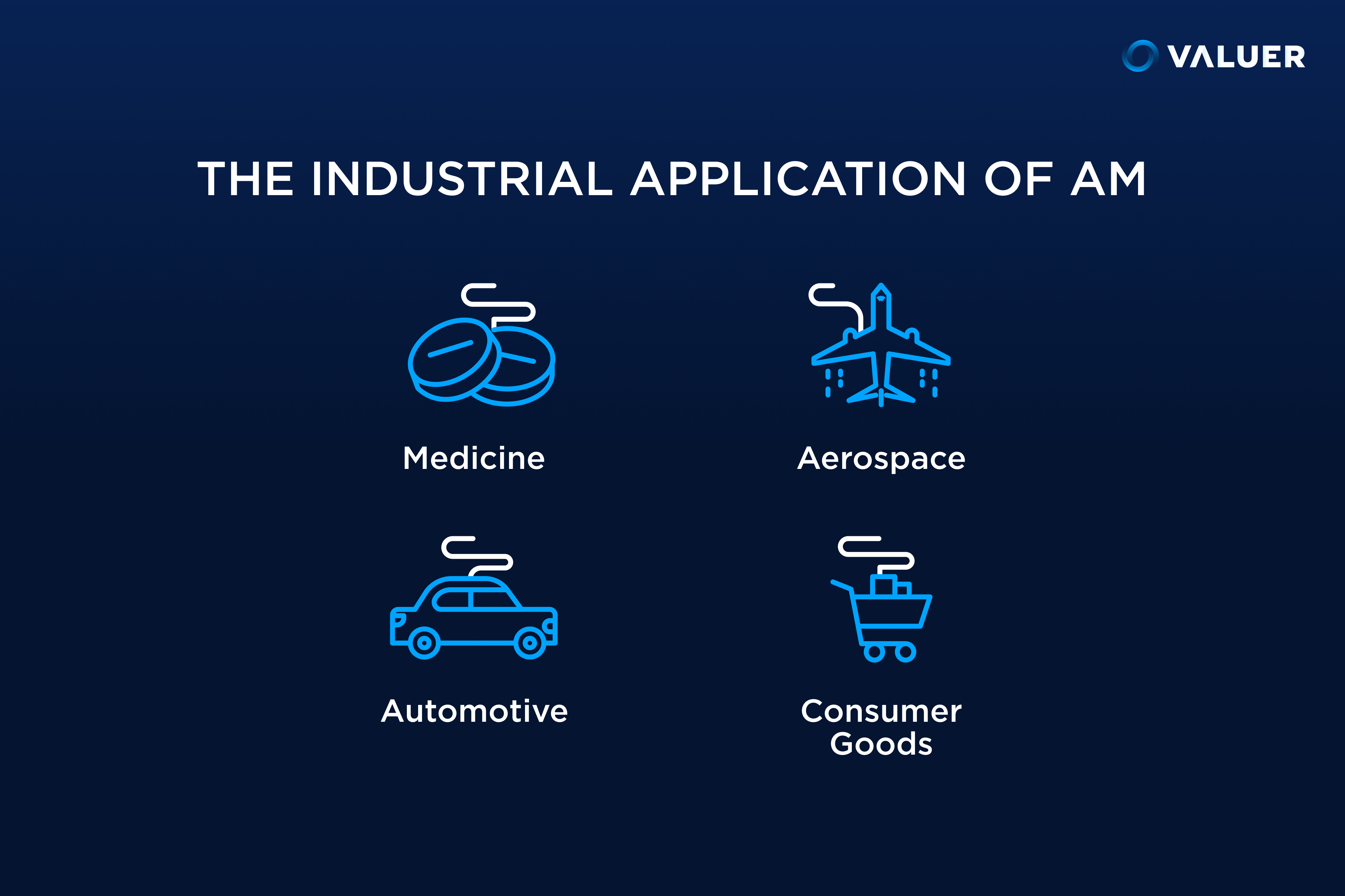 the industrial applications of AM