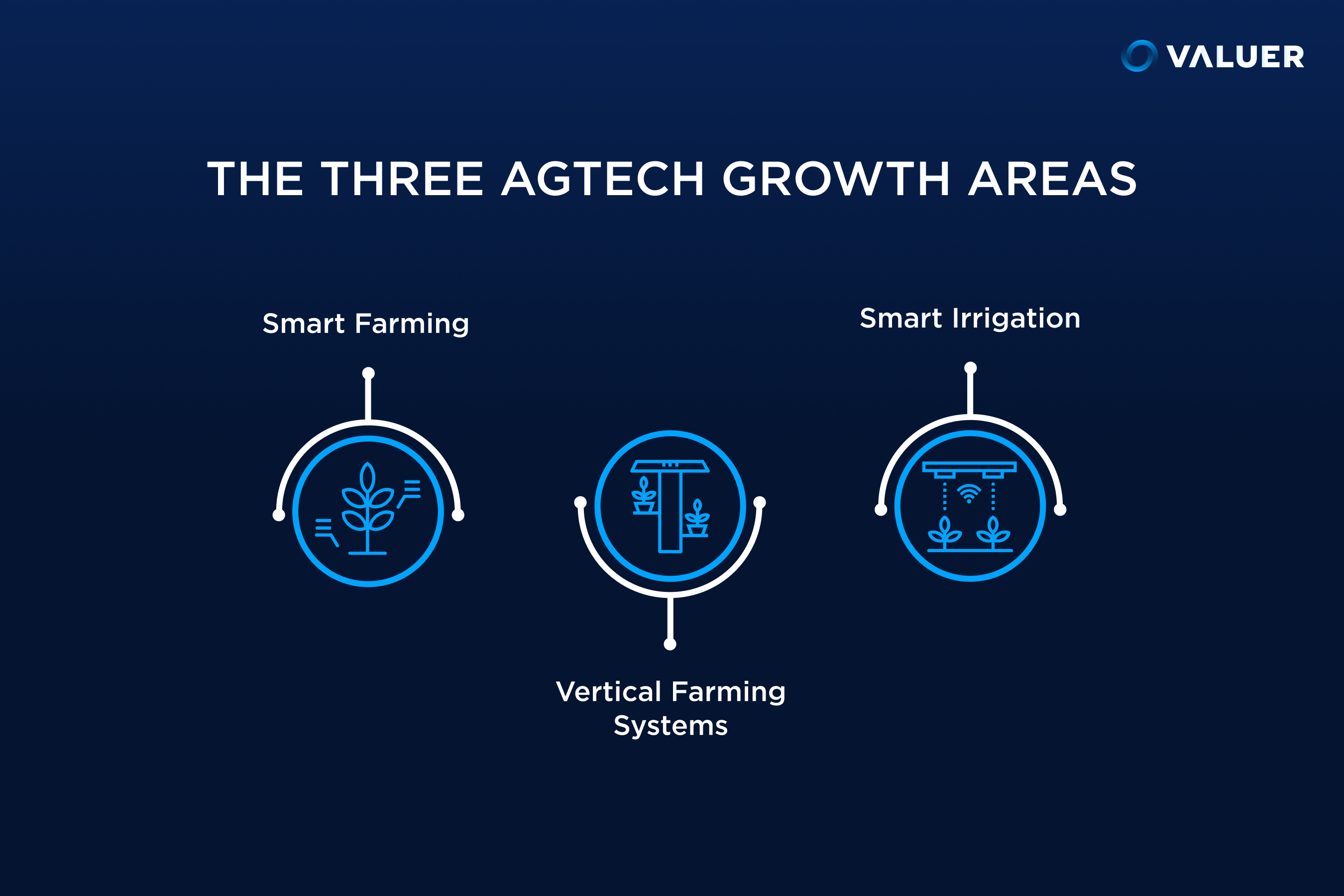 3 agtech growth areas represented by various symbols