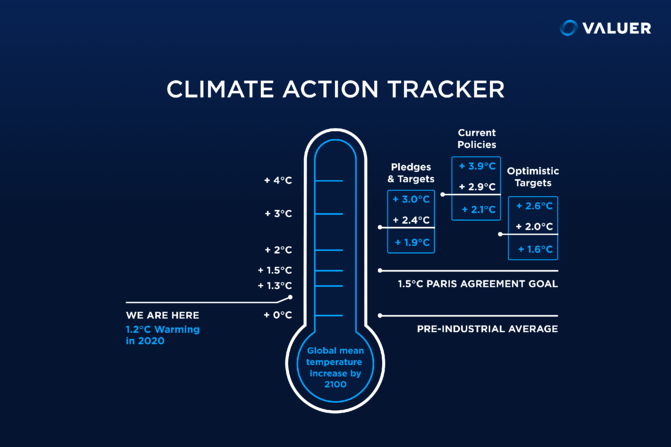 climate action tracker thermometer infographic