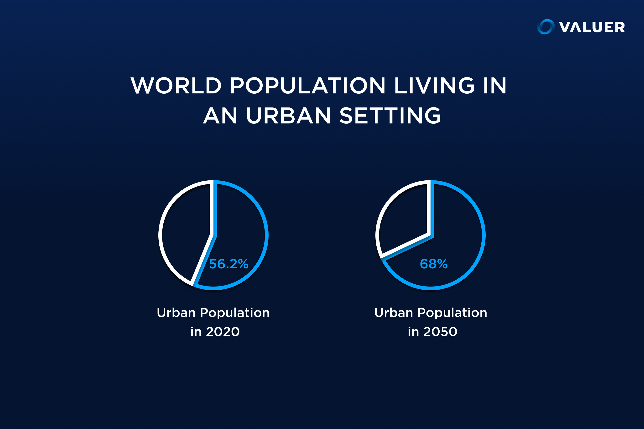 world population living in an urban setting infographic