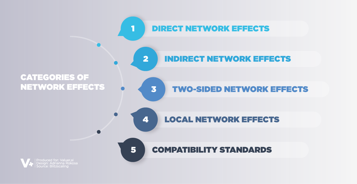 graphic showing 5 categories of network effects