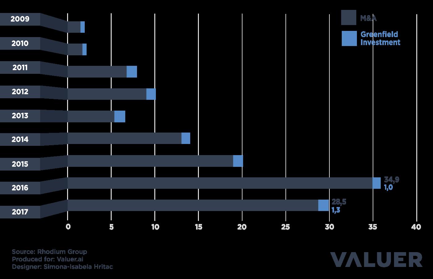 Annual Chinese FDI in the EU graph