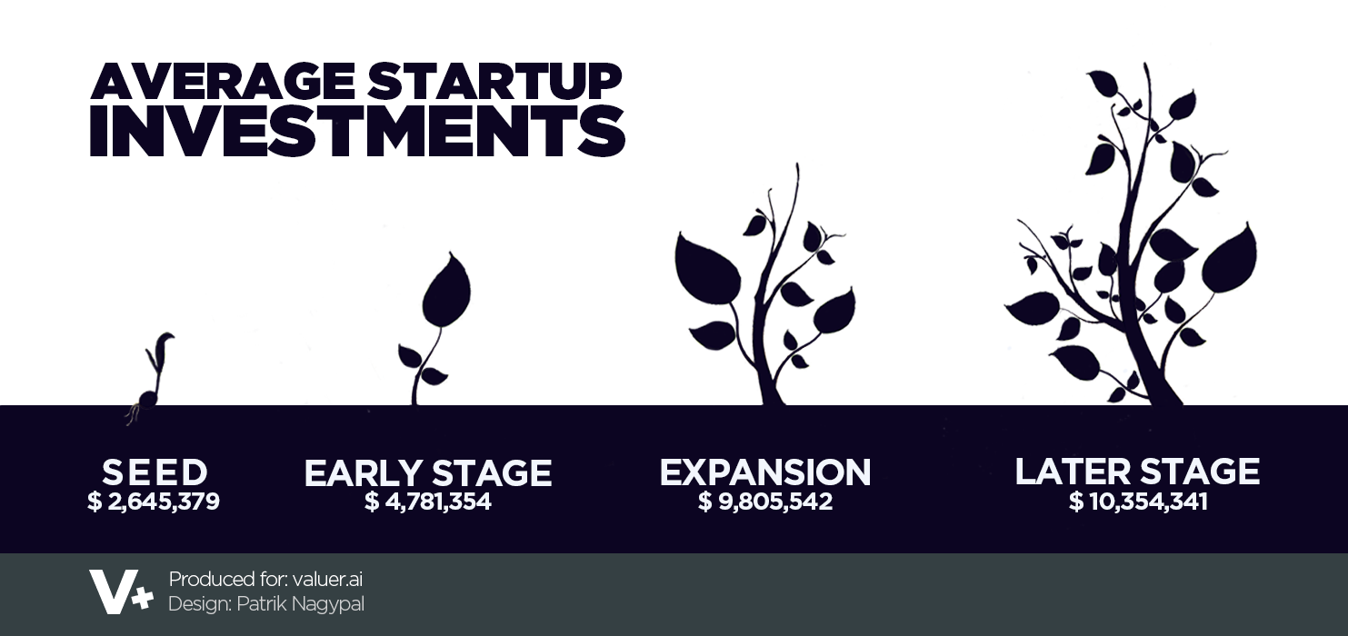 graphic showing the average investments in startups visualised with plants growing