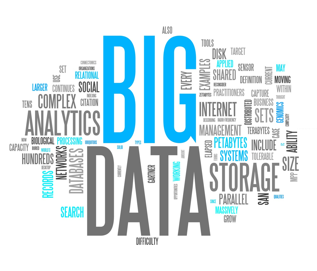 word cloud about Big data