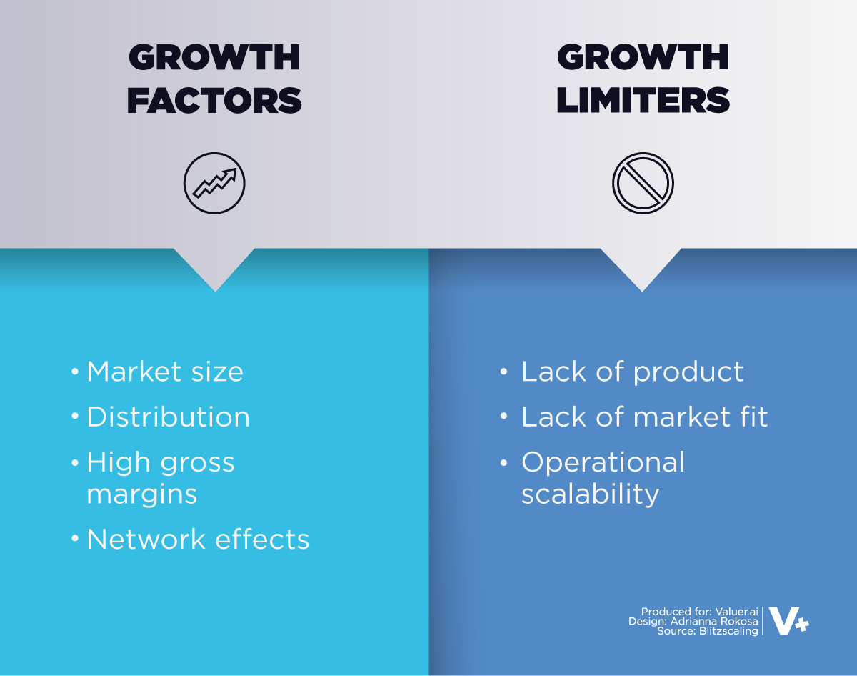 graphic showing growth factors and limiters