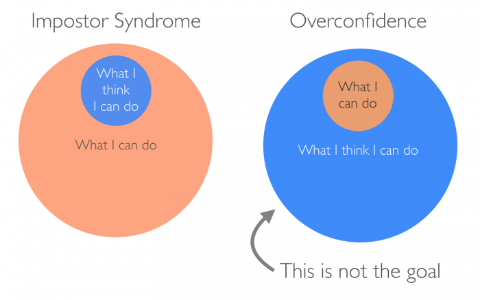 Imposter-syndrome