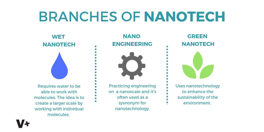 Nanotechnology In Engineering