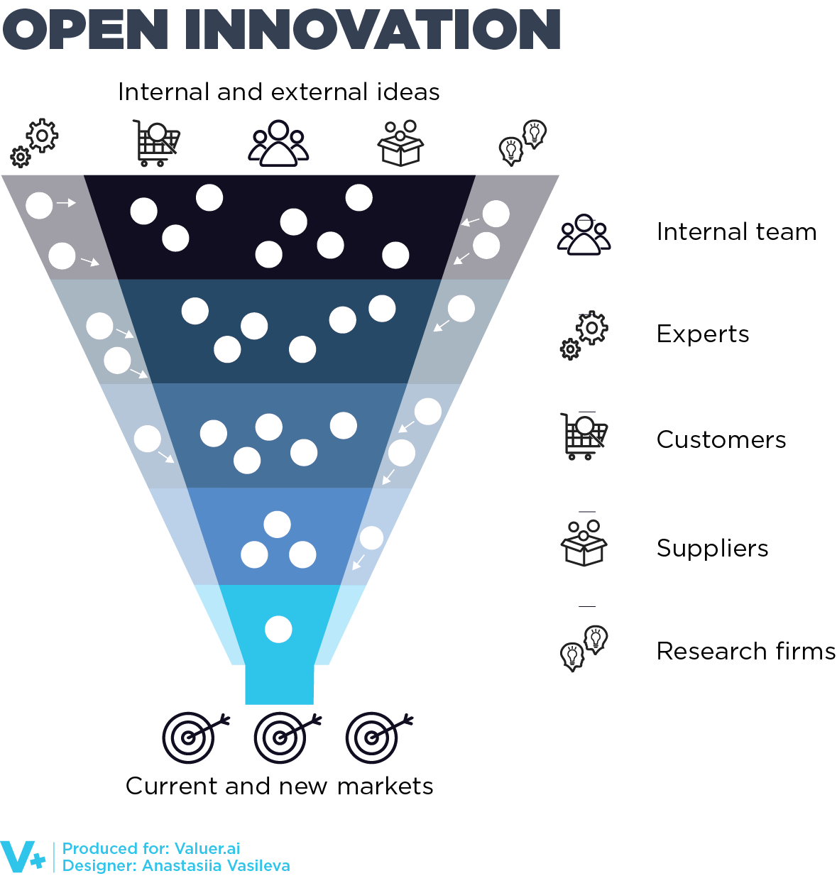 a graphic depicting the structure of open innovation within companies