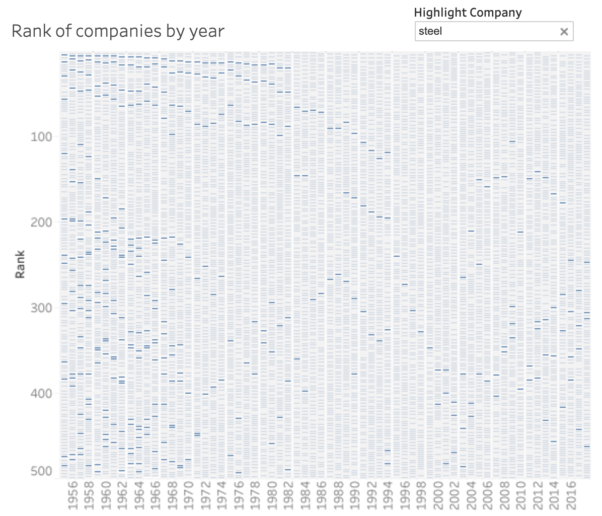 Rank of companies by year - line chart in blue, white background
