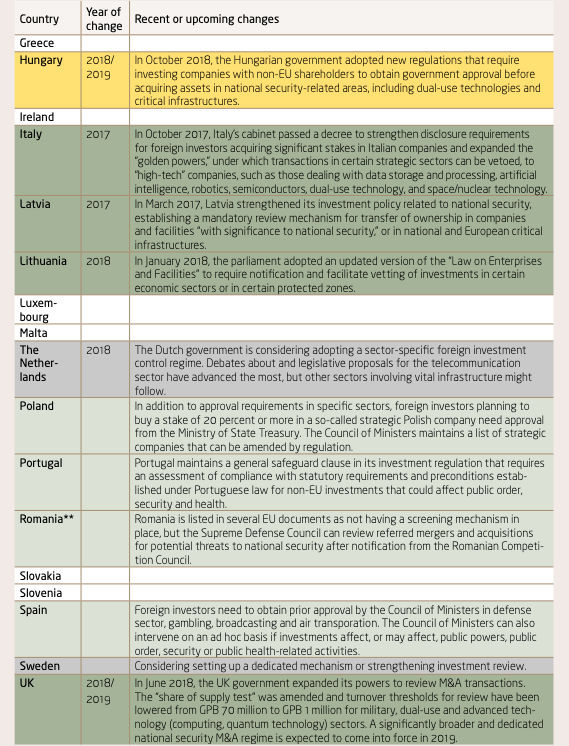Three column table