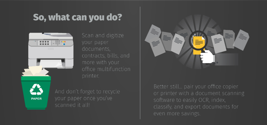 An infographic depicting How to solve paper waste in the office