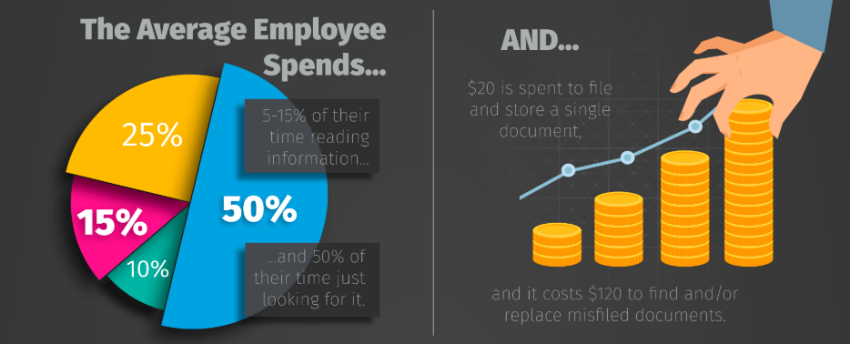 An infographic showing a breakdown of how much employees spend on paper