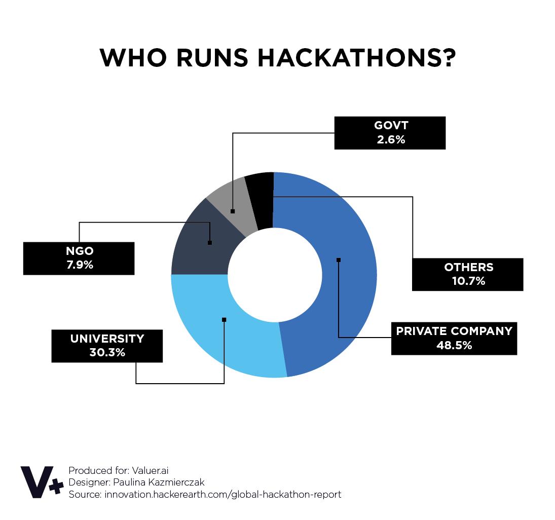 Pie chart on who runs hackathons