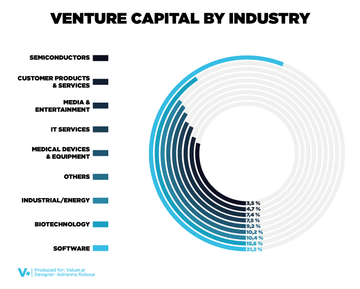 Circular diagram depicting the percentage of money spent by venture capitalists per industry