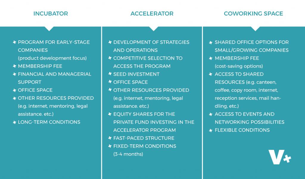 accelerator_incubator_coworking_space
