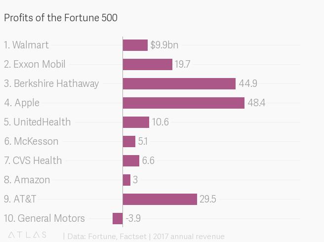 Fortune 500 revenue of 2017