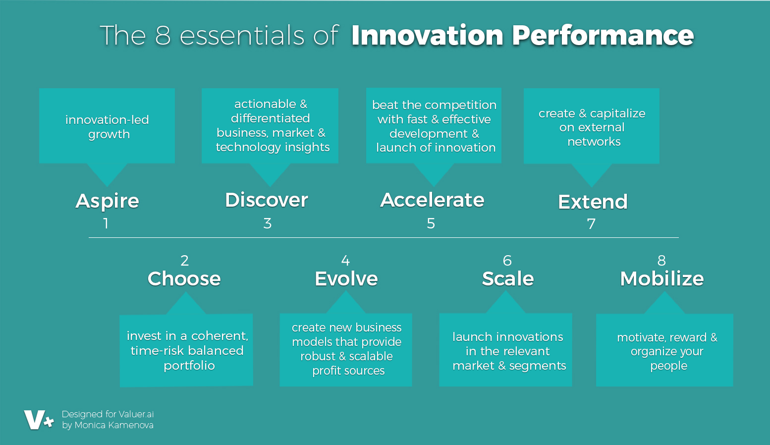 the 8 essentials of innovation performance infographic