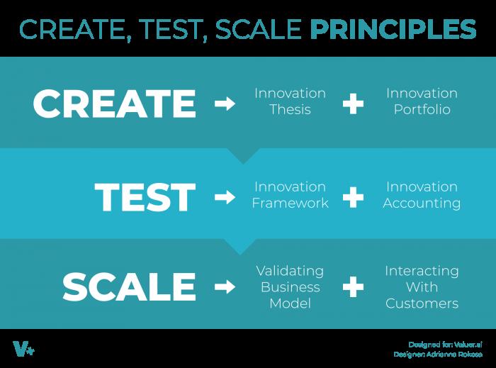 create-test-scale