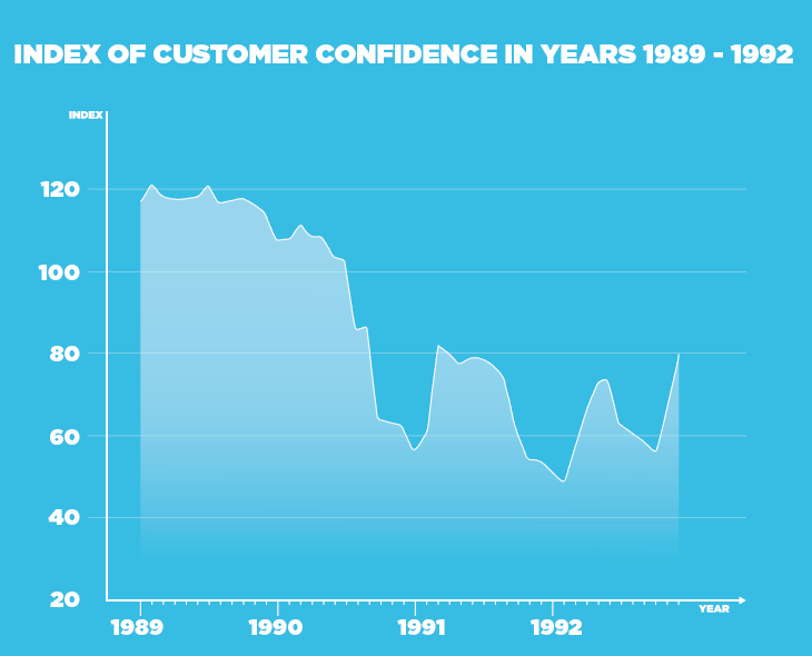 infographic line chart documenting customer confidence over the years 1989-1992. text and lines in white on a turquoise background