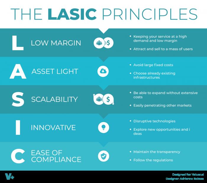 lasic-principles
