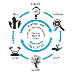 lean product lifecycle model