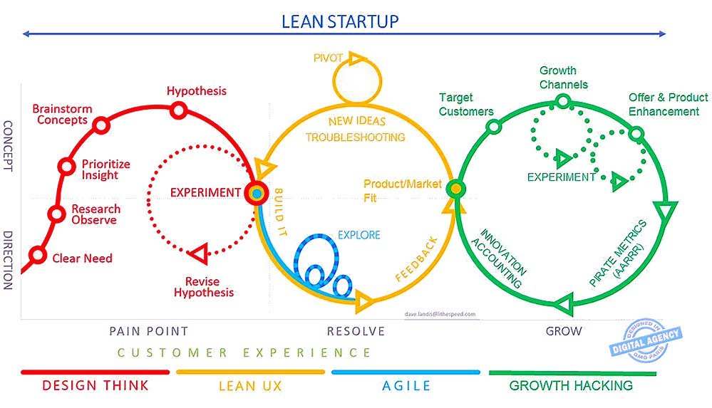 A graph depicting the lean startup model cycle