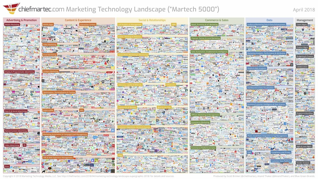 Marketing Technology Landscape - Martech 5000