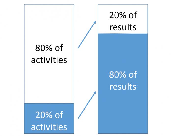 pareto principle diagram