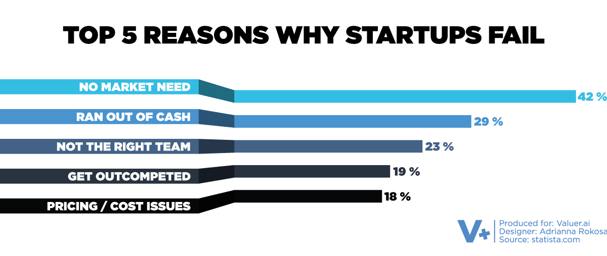 bar chart on top reasons why startups fail