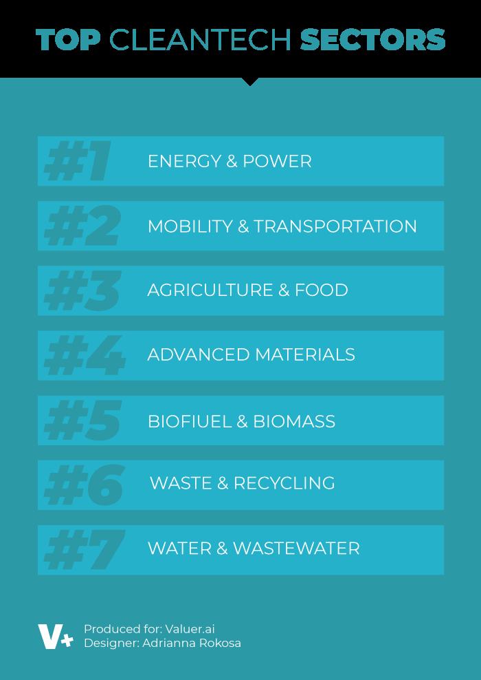 top sectors cleantech list