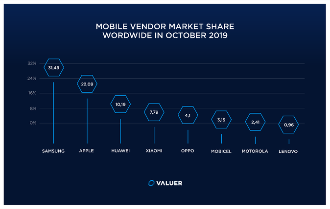 infographic of the mobile vendor market share worldwide in october 2019