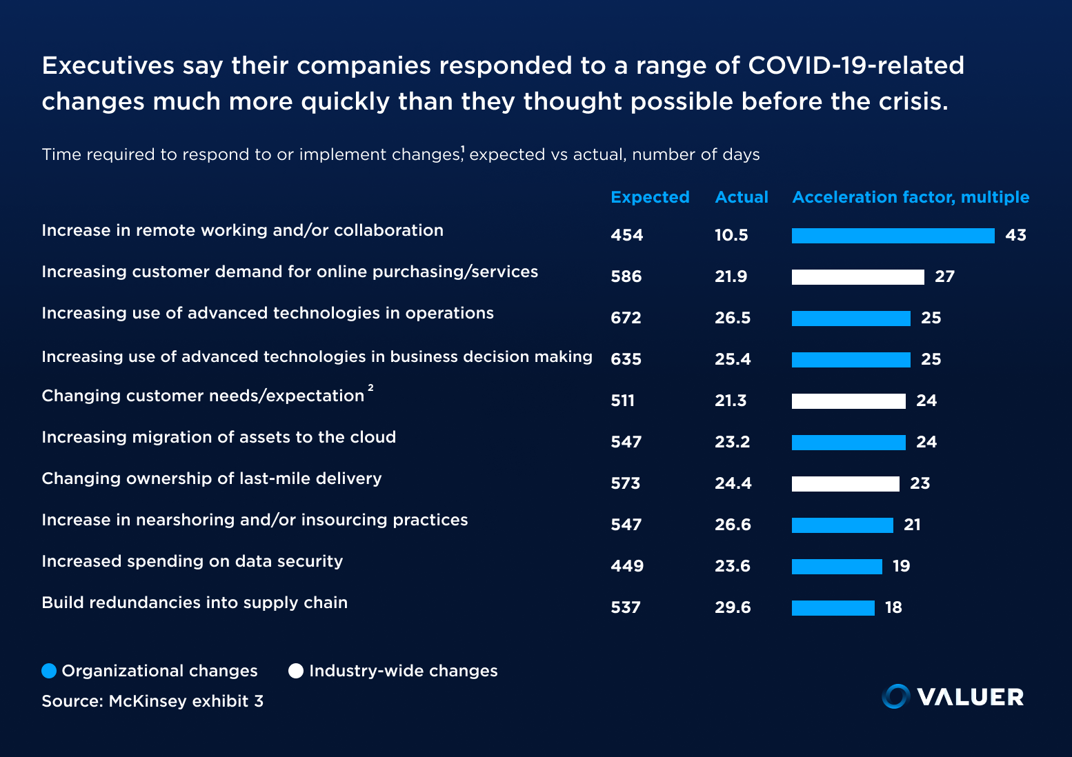 graph showing acceleration in company changes during COVID-19