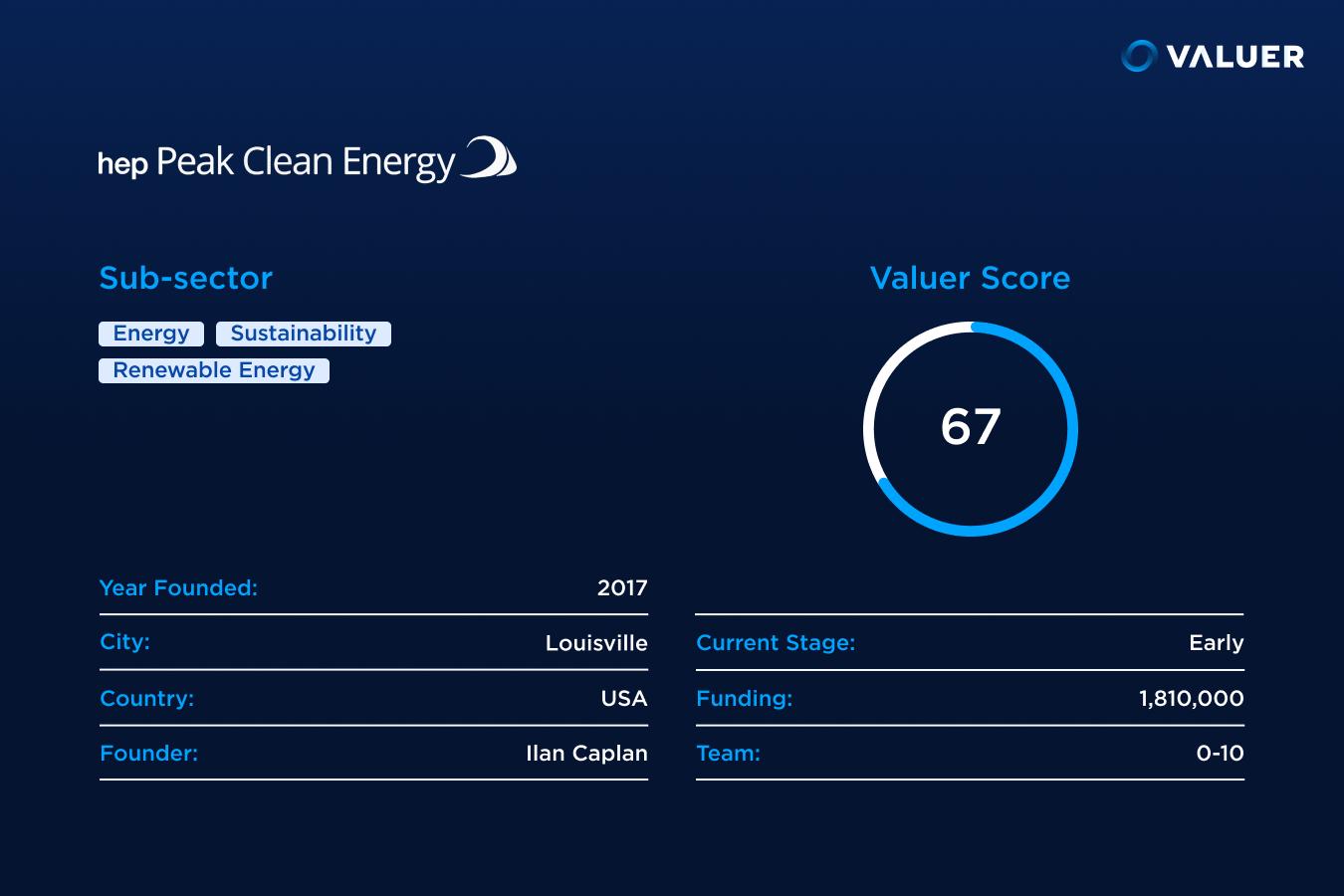Peak Clean Energy