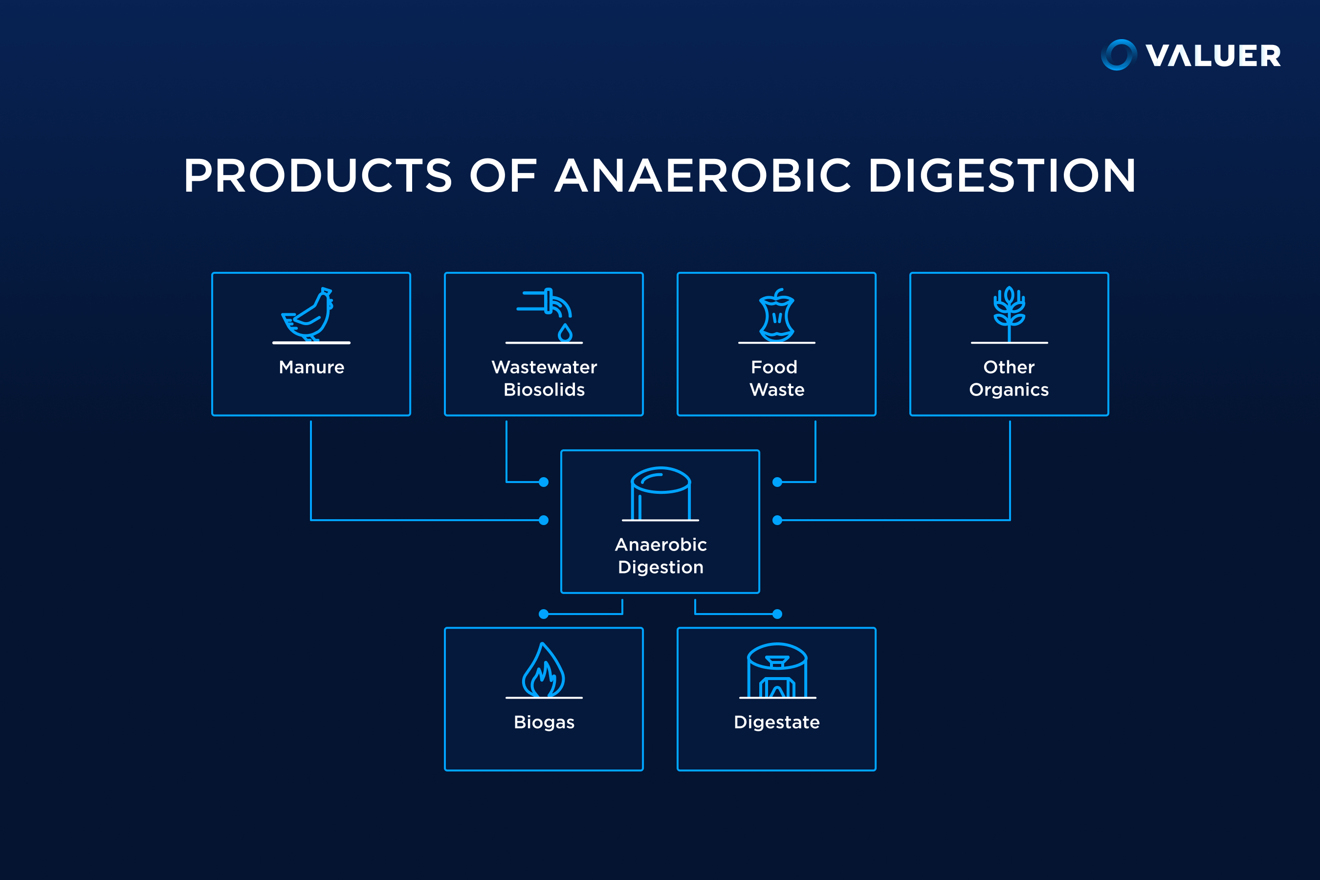 Products of Anaerobic Digestion infographic
