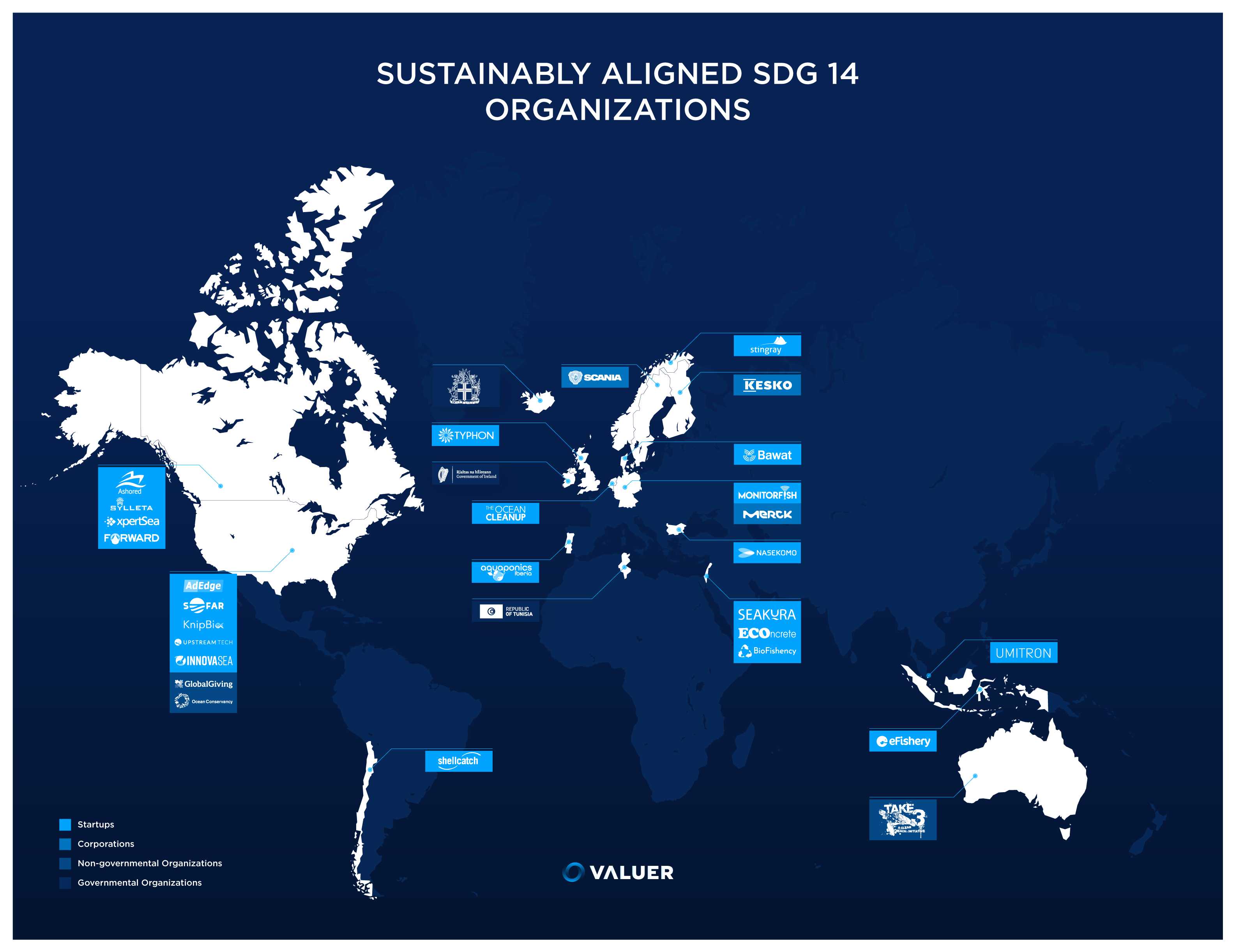 Sustainably aligned SDG 14 organizations